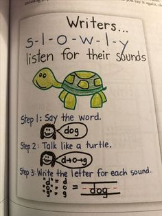 Talk like a turtle - I like that idea for beginning writing. Kindergarten Anchor Charts, Writing Anchor Charts, Kindergarten Literacy, Kindergarten Writers Workshop, Kindergarten Language Arts, Writing Lessons, Teaching Writing, Writing Activities, Writing Centers