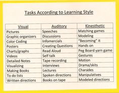 Tasks According to Learning Style