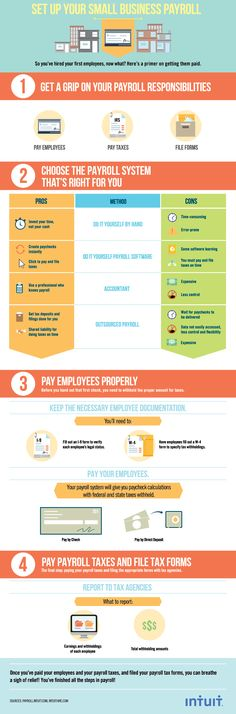 Check out this infographic on setting up payroll for small businesses.