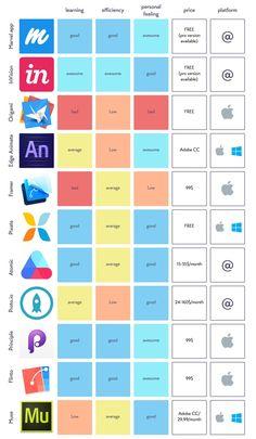 Quick prototyping tools for my fellow designer — Medium