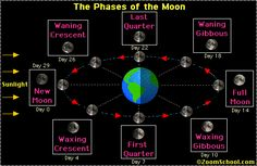 Phases of the Moon: Zoom Astronomy -- names of full moons for each month.