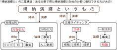 https://www.google.co.jp/search?q=帰納