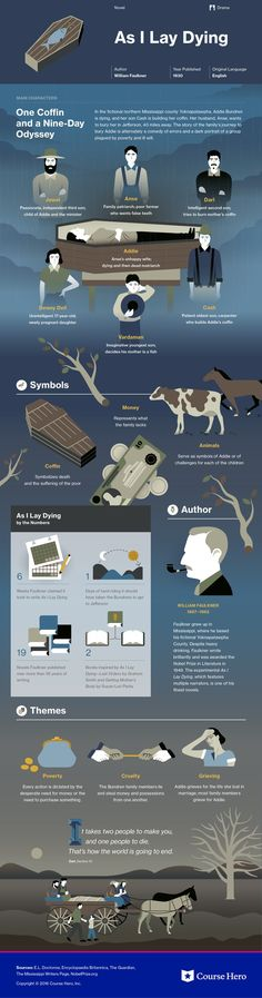William Faulkner - 1930 As I Lay Dying infographic Teaching Literature, Literature Books, American Literature, Classic Literature, Classic Books, Book Infographic, As I Lay Dying, Book Summaries, Book Of Life