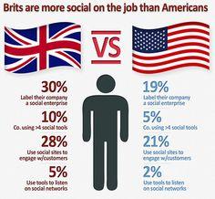 Jobs Direct from UK Employers Cv Writing Tips, Creative Writing, Social Media Images, Social Media Tips, Recruitment Software, Company Job, Social Enterprise, Find A Job, Digital Media