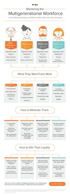 "INFOGRAPHIC: ""Mastering the Multigenerational Workforce."" Follow the link to view our FREE webinar and learn how employers can unite their inter-generational staff. Presenter Scott Zimmer teaches you basic generational theory, plus specific ways to motivate and develop your employees of different ages."