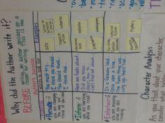 Author's Purpose lesson plan ideas.  Though I would put folktales, myths, etc. under inform...