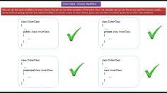 JAVA EE: Java Tutorial : Java Inner Classes(Access modifiers)