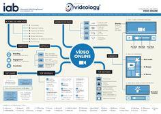 #infografía con las claves para realizar campañas publicitarias en el entorno de los #video online.