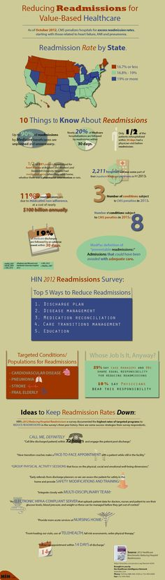 This new infographic from the Healthcare Intelligence Network reacts to some of the national data on hospital readmission rates and suggests strategies for reducing rehospitalizations and avoiding CMS penalties for unsatisfactory readmission rates of Medicare patients.