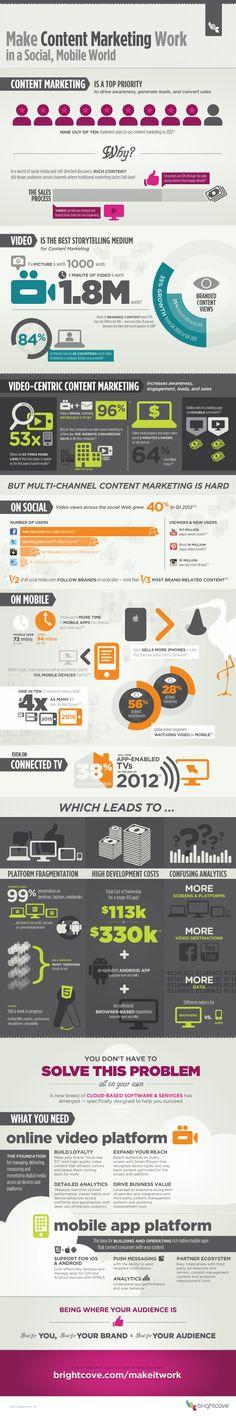 Laat content marketing werken via de wereld van mobiel en social media. source: http://visualcontenting.com/2014/04/05/make-content-marketing-work-social-mobile-world-infographic/?utm_source=twitter&utm_medium=evergreen_post_tweeter&utm_campaign=website