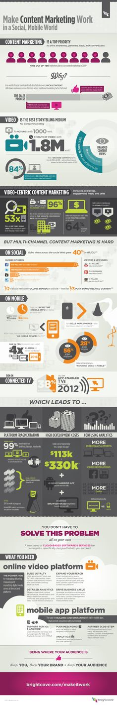 Laat content marketing werken via de wereld van mobiel en social media. source: http://visualcontenting.com/2014/04/05/make-content-marketing-work-social-mobile-world-infographic/?utm_source=twitter&utm_medium=evergreen_post_tweeter&utm_campaign=website