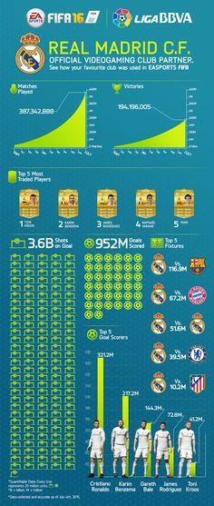 Real Madrid on FIFA :) #FIFA15 #EASports #RealMadrid