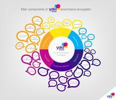 Social eCommerce eCosystem