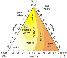 "*difference between red, rose, and pink gold is copper content:higher the copper content, stronger red coloration Pink gold uses least copper followed by rose gold with red gold highest copper content -ancient times, due to impurities in the smelting process, gold frequently turned a reddish color. This is why many Greco-Roman texts, and even many texts from the Middle Ages, describe gold as ""red"""