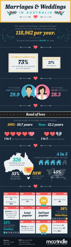 Marriages and Weddings in Australia McCrindle Infographic