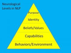 Neurological levels in NLP. Check Bateson voor meer info.