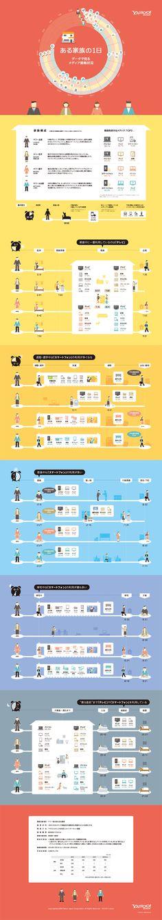Yahoo! JAPANは、東京都・大阪府在住の20歳以上の男女を対象にメディアの利用実態調査を行い、その結果をインフォグラフィックで公開し... Web Design, Graph Design, Chart Design, Site Design, Layout Design, Information Design, Information Graphics, Web Graph, Timeline Infographic