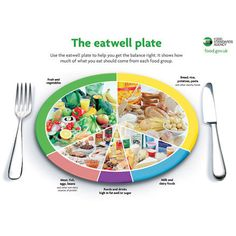 Eatwell Plate Floor Mat. Large vinyl table/ floor mat illustrating The Eatwell Plate. This shows how much of what we eat during the day should come from each food group, including snacks. This is an updated version of 'The Balance of Good Health' plate. The FSA encourages organisations and individuals to use the eatwell plate to help ensure everyone receives consistent messages about the balance of foods in a healthy diet. Use in the classroom for food group sorting activities, healthy…