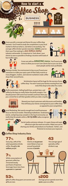 Food infographic how to start a coffee shop business infographic. Infographic Description how to start a coffee shop business infographic - Infographic Starting A Coffee Shop, Opening A Coffee Shop, My Coffee Shop, Coffee Shop Design, Opening A Cafe, Coffee Lovers, Bistro Design, Coffee Carts, Coffee Truck