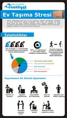 Evden eve nakliyat istatistikleri   www.enakliyat.com.tr