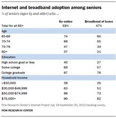 Internet and broadband adoption rates among seniors are steadily increasing, but still well below the national average Six in ten using Social Tv, Social Media, Social Business, Go Online, Phobias, Digital Technology, Adoption, High School, Knowledge