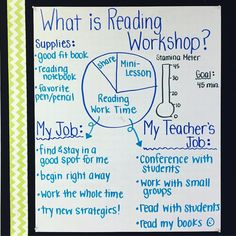 Comprehension I LOVE teaching reading & writing through the workshop model! Tomorrow we focus on building our stamina to our target goal of 45 minutes. Reading Lessons, Reading Skills, Teaching Reading, Guided Reading, Reading Classes, Reading Goals, Teaching Ideas, Lucy Calkins Reading, What Is Reading