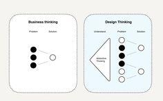 Business Thinking vs. Design Thinking.