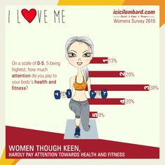 Did you Know? - That only 9% of #women in #India give maximum attention to #health and #fitness!