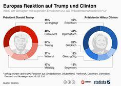 Infografik: Europas Reaktion auf Trump und Clinton   Statista