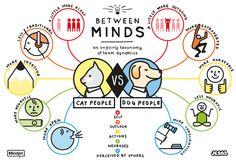 インフォグラフィック 猫型人間 vs 犬型人間