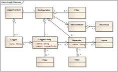 Log4j classes