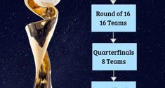 32-team FIFA Women's World Cup in 2023: Here is the Format | Sports Mirchi Fifa Women's World Cup, Semi Final, Football, Sports, Soccer, Hs Sports, Futbol, American Football, Excercise