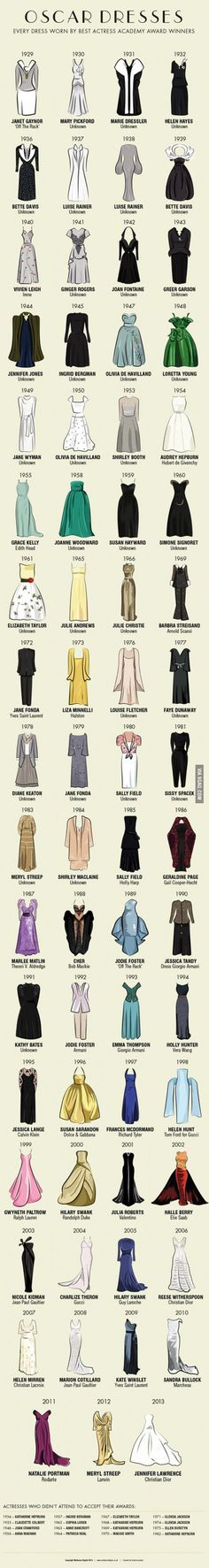 Every Dress Worn by Best Actress Oscar Winners, 1929-2013