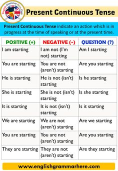 English Present Continuous Tense, Using and Examples When we express ourselves in everyday life, we often talk about situations that English Grammar Tenses, Teaching English Grammar, English Grammar Worksheets, English Sentences, English Language Learning, 10 Sentences, Teaching Writing, All Tenses In English, English Verbs