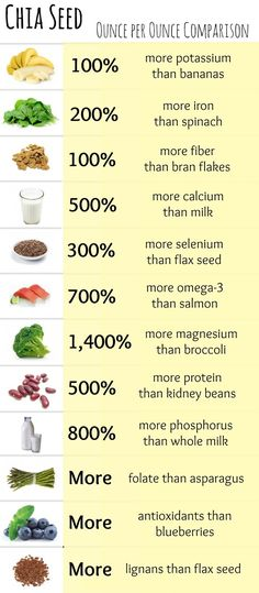 Chia Seeds: A Super Food! Chia seeds absorb 9 times their weight in water! Put 1 tablespoon of chia seeds in 9 tablespoons of water and watch them expand and create what's called chia gel. Chia gel can then be added to.well, whatever you like. Health And Nutrition, Health And Wellness, Health Fitness, Chia Nutrition, Health Exercise, Nutrition Tips, Coffee Nutrition, Muscle Nutrition, Nutrition Month