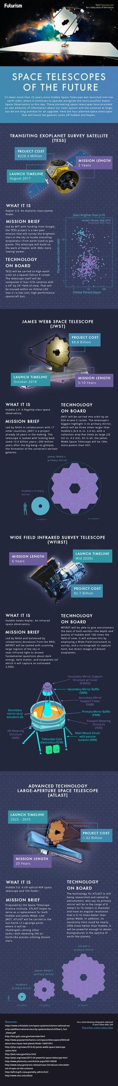 Tomorrow's space telescopes will give us a glimpse of the earliest years of our universe. Come meet them.  http://futurism.com/images/beyond-hubble-the-space-telescopes-tomorrow-infographic/?utm_campaign=coschedule&utm_source=pinterest&utm_medium=Futurism&utm_content=The%20Space%20Telescopes%20of%20Tomorrow%20%5BInfographic%5D