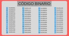 Codigo binario nombre