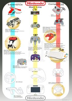Nintendo Controller History by =I-am-Albie on deviantART. I actually have that GameCube keyboard controller! It's boss.