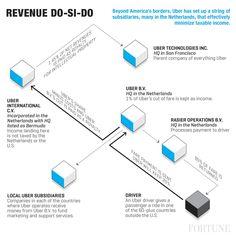 Uber's Elaborate Tax Scheme Explained - Fortune