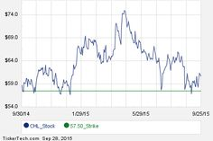 Interesting CHL Put And Call Options For November 20th