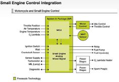 EDN - Freescale analog ICs for small engine electronic control units Engine Control Unit, Control System, Electronic Control Unit, Map Sensor, Ignition Timing, Analog Devices, Mixed Signals, Outboard Motors, Small Engine