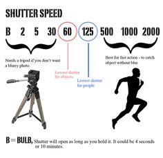 range of aperturespeed on camera - Google Search