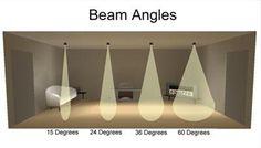 beam angle 1 http://amzn.to/2t2rfh9