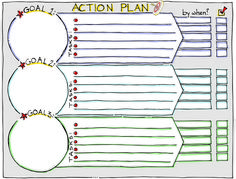 Achieve Your Goals, Live Your Dreams. Visual Literacy, Visual Learning, Kaizen, Amélioration Continue, Action Plan Template, Sketch Notes, Work Tools, Strategic Planning, Design Thinking