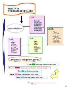Presente Irregular I (todoele) Worksheets, Presente Simple, Verb Forms, Verb Tenses, Irregular Verbs, Childrens Books, Spanish, Teaching, Songs
