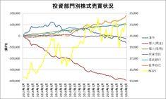 投資部門別株式売買状況をグラフ化してみた(~2020年9月) Line Chart
