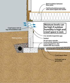 Crawl spaces insulation and foundation on pinterest for Slab vs crawl space