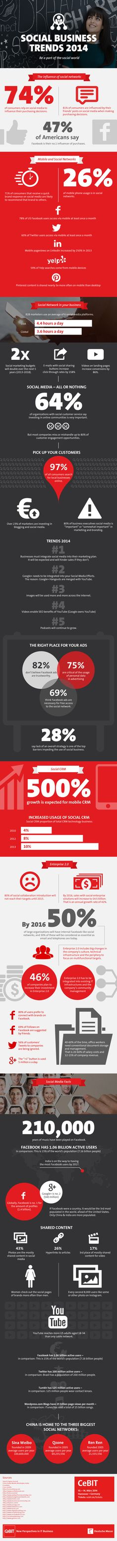 Still not convinced that using social media effectively can generate value and even profitability? Check out this Social Business Trends 2014 Infographic from CeBIT.