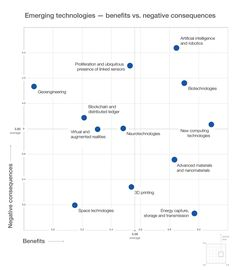 Weaponized #AI, digital espionage and other #technology risks for 2017 https://www.weforum.org/agenda/2017/01/technology-risks-amplified-by-global-tensions via World Economic Forum
