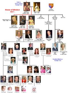 Windsor family tree